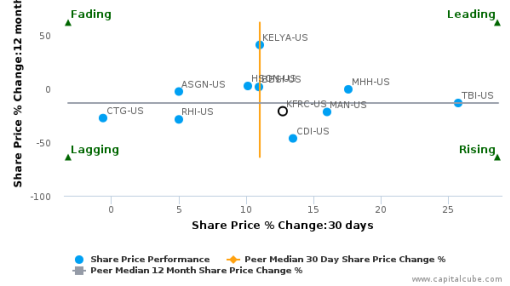 Kforce, Inc. breached its 50 day moving average in a Bearish Manner : KFRC-US : July 29, 2016