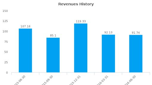 IMAX Corp. :IMAX-US: Earnings Analysis: Q2, 2016 By the Numbers : July 27, 2016