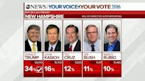GOP Upsets in New Hampshire