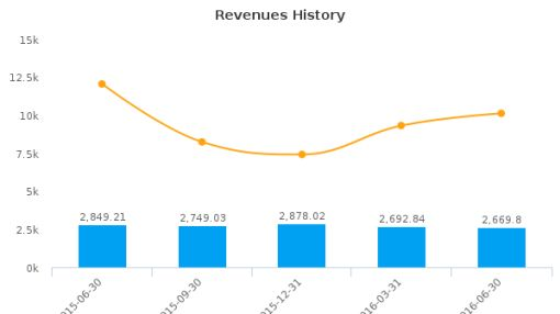 Commerzbank AG :CRZBY-US: Earnings Analysis: Q2, 2016 By the Numbers : August 8, 2016