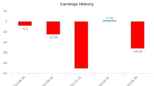 Via Varejo SA :GBXPY-US: Earnings Analysis: Q2, 2016 By the Numbers : August 10, 2016