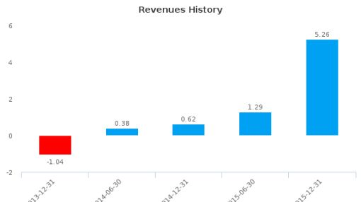 Cdr Advance Capital SpA :CDR-IT: Earnings Analysis: For the six months ended December 31, 2015 : July 8, 2016