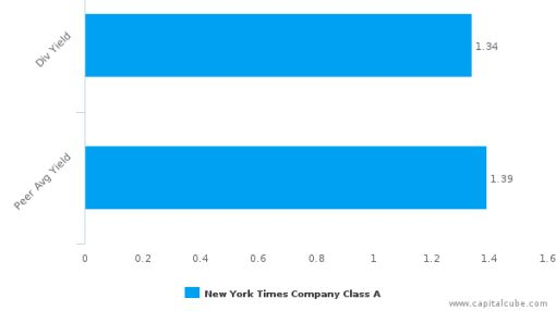 The New York Times Co. : NYT-US: Dividend Analysis : July 13th, 2016 (record date) : By the numbers : September 30, 2016