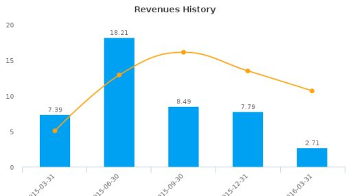 Ur-Energy, Inc. :URG-US: Earnings Analysis: Q1, 2016 By the Numbers