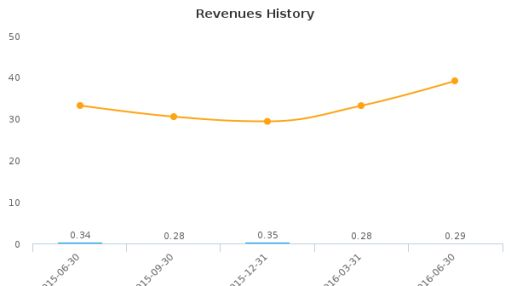 Eurasian Minerals, Inc. :EMXX-US: Earnings Analysis: Q2, 2016 By the Numbers : August 30, 2016