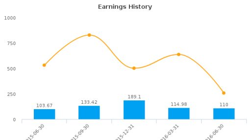 Taro Pharmaceutical Industries Ltd. :TARO-US: Earnings Analysis: Q1, 2017 By the Numbers : August 12, 2016