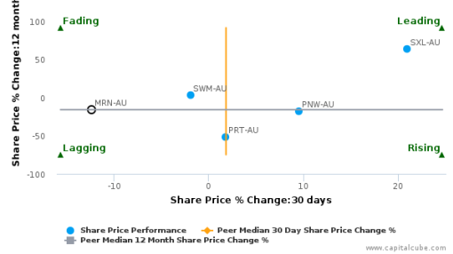 Macquarie Media Ltd. breached its 50 day moving average in a Bearish Manner : MRN-AU : September 13, 2016