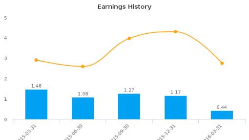 ECA Marcellus Trust I :ECT-US: Earnings Analysis: Q1, 2016 By the Numbers