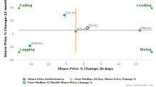 Fairfax Media Ltd. breached its 50 day moving average in a Bearish Manner : FXJ-AU : February 21, 2017