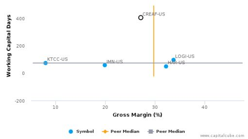 Creative Technology Ltd. :CREAF-US: Earnings Analysis: 2016 By the Numbers : August 30, 2016