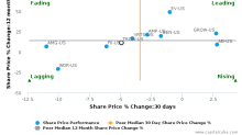 T. Rowe Price Group, Inc. breached its 50 day moving average in a Bearish Manner : TROW-US : January 10, 2017