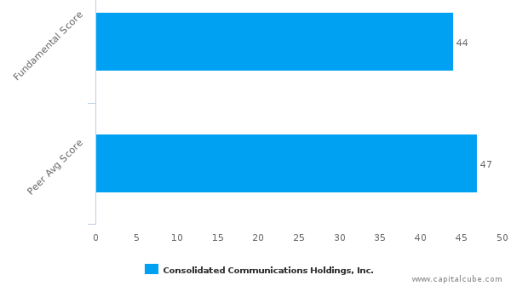 Consolidated Communications Holdings, Inc. – Value Analysis (NASDAQ:CNSL) : September 26, 2016