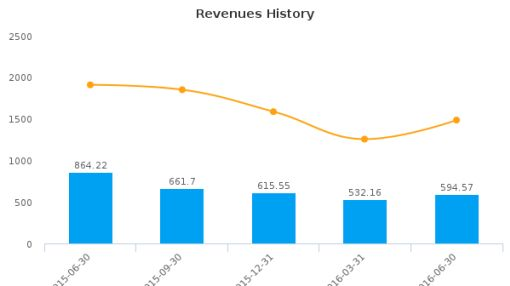Usinas Siderurgicas de Minas Gerais SA-Usiminas :USNZY-US: Earnings Analysis: Q2, 2016 By the Numbers : August 10, 2016
