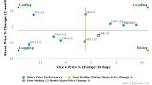 Owens & Minor, Inc. breached its 50 day moving average in a Bullish Manner : OMI-US : November 17, 2016