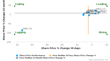 BancFirst Corp. (Oklahoma) breached its 50 day moving average in a Bearish Manner : BANF-US : November 2, 2016