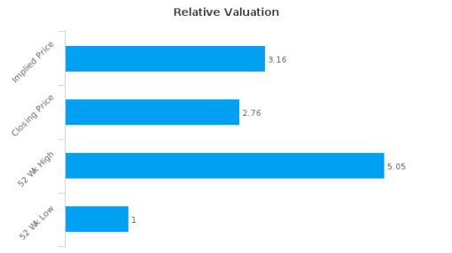 Redrow Plc : Undervalued relative to peers, but don't ignore the other factors