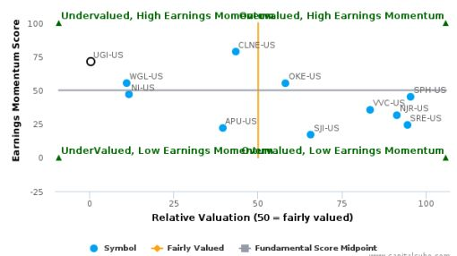 UGI Corp. breached its 50 day moving average in a Bearish Manner : UGI-US : September 12, 2016