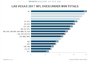 Here is how many games Vegas thinks your favorite NFL team will win this season