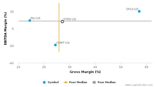 Detrex Corp. :DTRX-US: Earnings Analysis: Q1, 2016 By the Numbers