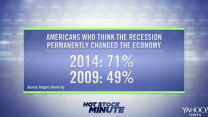 Survey: Americans' pessimism about the economy has grown