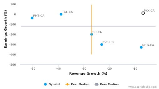 BlackPearl Resources, Inc. :PXX-CA: Earnings Analysis: Q2, 2016 By the Numbers : August 19, 2016