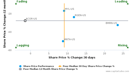 Acorda Therapeutics, Inc. breached its 50 day moving average in a Bearish Manner : ACOR-US : July 29, 2016