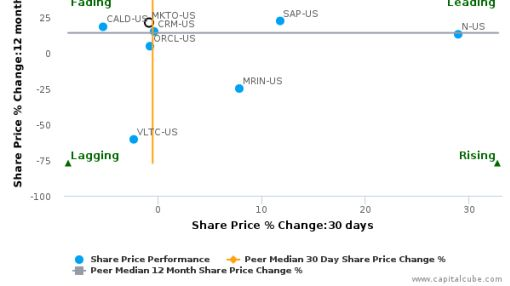 Marketo, Inc. breached its 50 day moving average in a Bearish Manner : MKTO-US : August 15, 2016