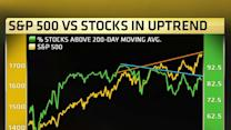 This chart shows why the market is overbought: Analyst