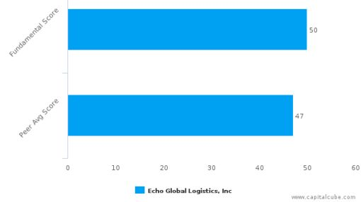 Echo Global Logistics, Inc. – Value Analysis (NASDAQ:ECHO) : July 18, 2016