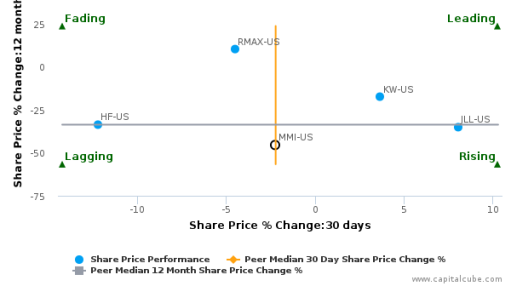 Marcus & Millichap, Inc. breached its 50 day moving average in a Bearish Manner : MMI-US : August 22, 2016