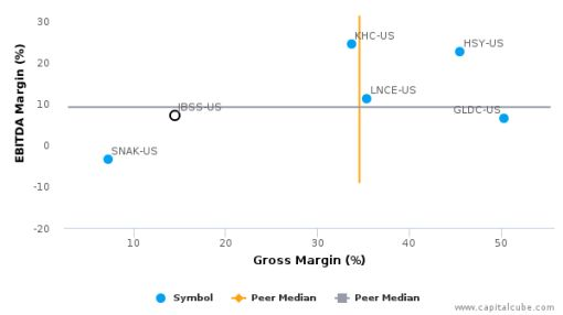 John B. Sanfilippo & Son, Inc. :JBSS-US: Earnings Analysis: 2016 By the Numbers : August 26, 2016