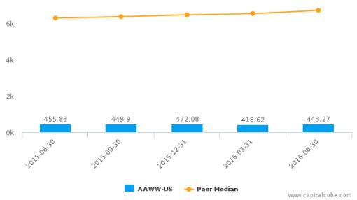 Atlas Air Worldwide Holdings, Inc. :AAWW-US: Earnings Analysis: Q2, 2016 By the Numbers : August 15, 2016