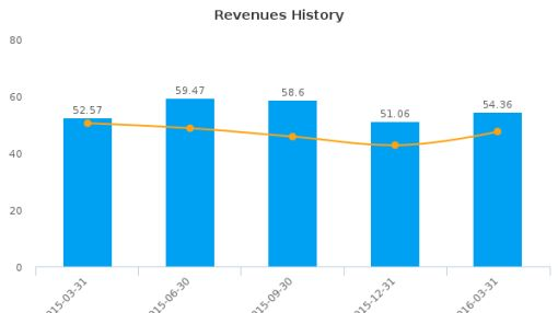 Rudolph Technologies, Inc. :RTEC-US: Earnings Analysis: Q1, 2016 By the Numbers