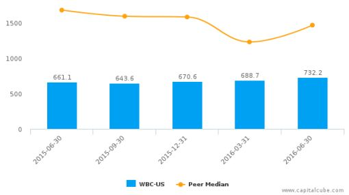 WABCO Holdings, Inc. :WBC-US: Earnings Analysis: Q2, 2016 By the Numbers : July 22, 2016