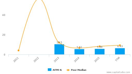 Africa Israel Properties Ltd. : Overvalued relative to peers, but may deserve another look
