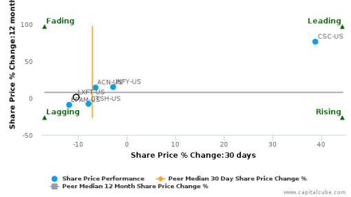 Luxoft Holding, Inc. breached its 50 day moving average in a Bearish Manner : LXFT-US : June 27, 2016