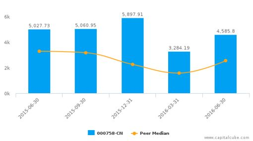 China Nonferrous Metal Industry's Foreign Eng. & Constr. :000758-CN: Earnings Analysis: Q2, 2016 By the Numbers : September 5, 2016