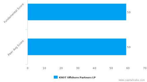 KNOT Offshore Partners LP – Value Analysis (NYSE:KNOP) : July 1, 2016