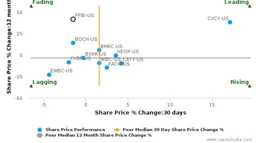 Pacific Premier Bancorp, Inc. breached its 50 day moving average in a Bearish Manner : PPBI-US : July 22, 2016