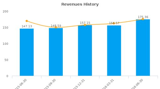 Douglas Emmett, Inc. :DEI-US: Earnings Analysis: Q2, 2016 By the Numbers : August 9, 2016