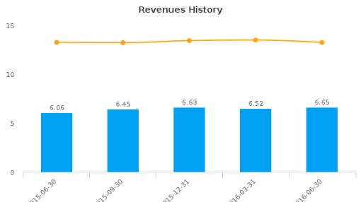 Westbury Bancorp, Inc. :WBB-US: Earnings Analysis: Q3, 2016 By the Numbers : August 11, 2016