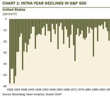 Why you should always be ready for a big, scary stock market sell-off