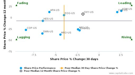 Occidental Petroleum Corp. breached its 50 day moving average in a Bearish Manner : OXY-US : July 22, 2016