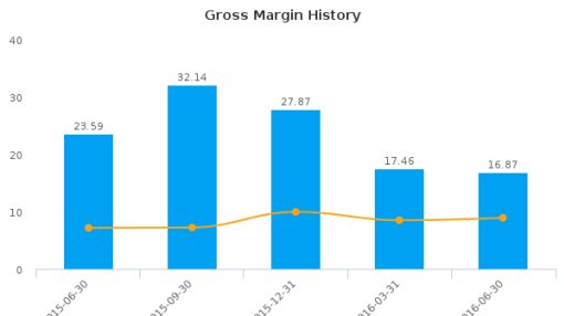 Adecoagro SA :AGRO-US: Earnings Analysis: Q2, 2016 By the Numbers : August 18, 2016