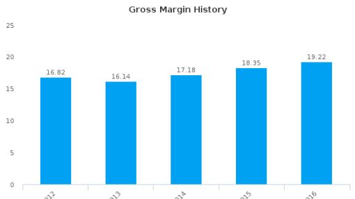 Nissan Motor Co., Ltd. :NSANY-US: Earnings Analysis: 2016 By the Numbers : July 22, 2016