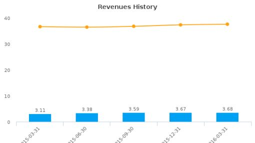 Carolina Trust Bank :CART-US: Earnings Analysis: Q1, 2016 By the Numbers