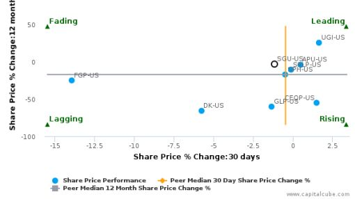 Star Gas Partners LP breached its 50 day moving average in a Bearish Manner : SGU-US : June 27, 2016