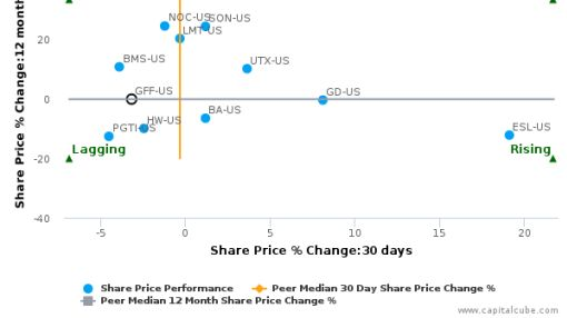 Griffon Corp. breached its 50 day moving average in a Bearish Manner : GFF-US : August 19, 2016