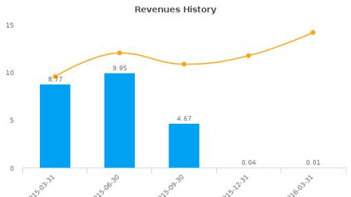 Aradigm Corp. :ARDM-US: Earnings Analysis: Q1, 2016 By the Numbers
