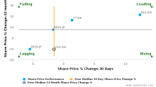 ComfortDelGro Corp. Ltd. breached its 50 day moving average in a Bearish Manner : C52-SG : February 14, 2017
